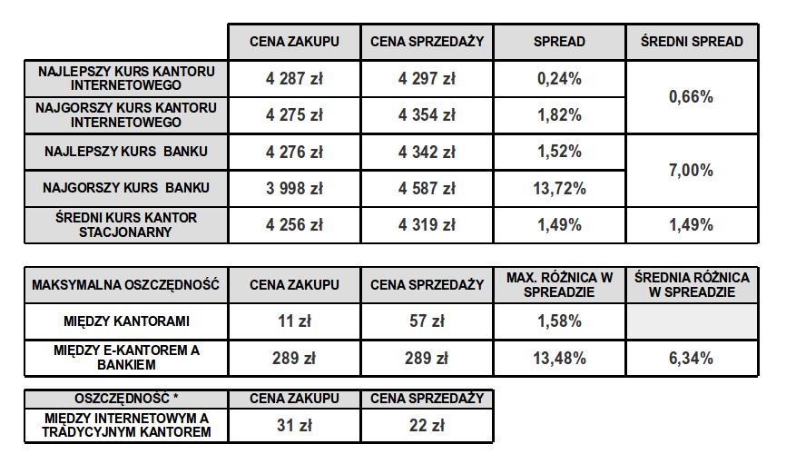 porownanie-kursu-eur-kantor-bank
